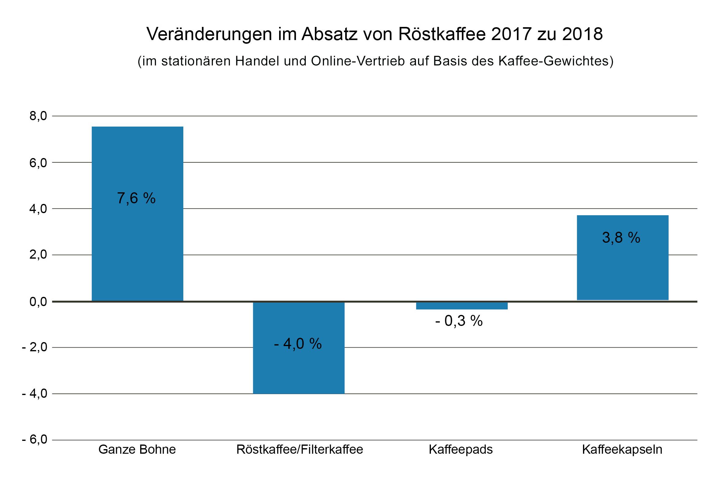Deutscher Kaffeemarkt 2018 leicht gewachsen: Vor allem Einzelzubereitungen stehen weiter hoch im Kurs