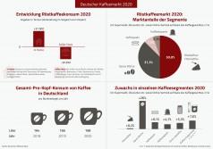 Deutscher Kaffeemarkt 2020: 20 Tassen pro Kopf mehr konsumiert