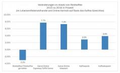 Kaffeemarkt 2016: Wachstum in fast allen Segmenten