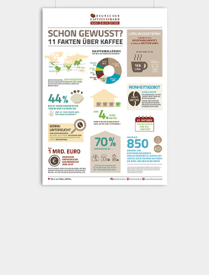 Bild zu Poster: Kaffeefakten